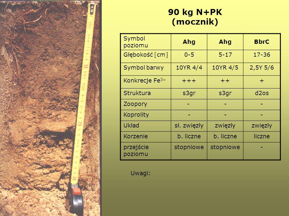 90 kg N+PK (mocznik) Symbol poziomu Ahg BbrC Głębokość [cm] 0-5 5-17